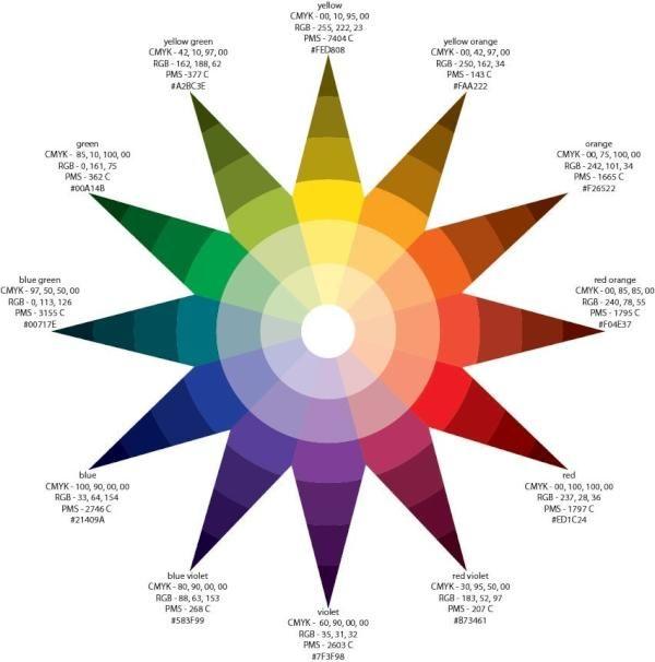 Ittens Color Wheel In CMYK