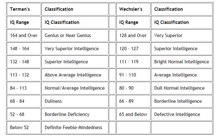 Two different iq scales terman s stanford binet and the wechsler