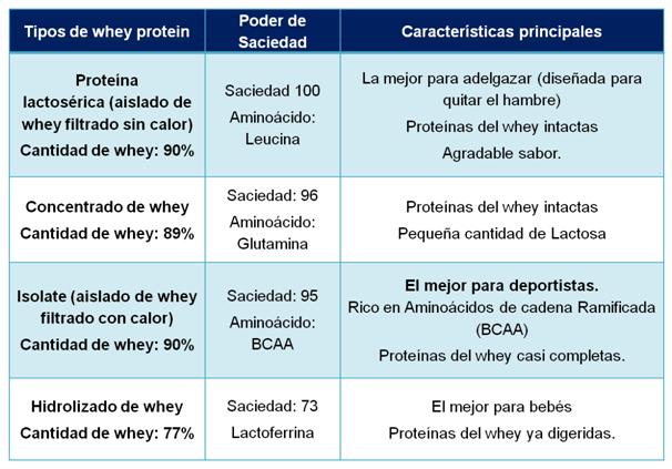 Todo Acerca De La Whey Protein Proteina De Suero Whey Protein