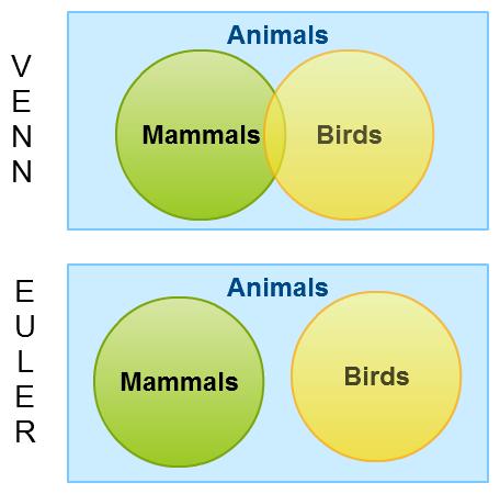 Venn Diagrams Vs Euler Diagrams Pinterest Euler Diagram Venn