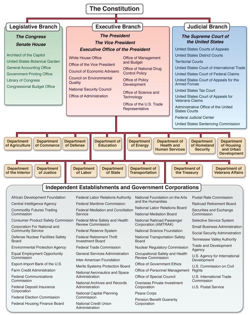 Pol 201 American Government American Government Government Constellations