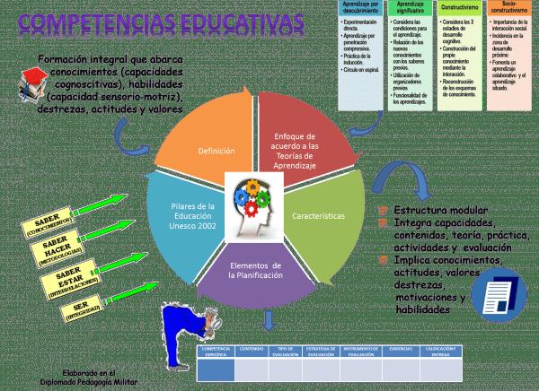 Infografias Tecnologia Contenidos Curriculares Buscar Con
