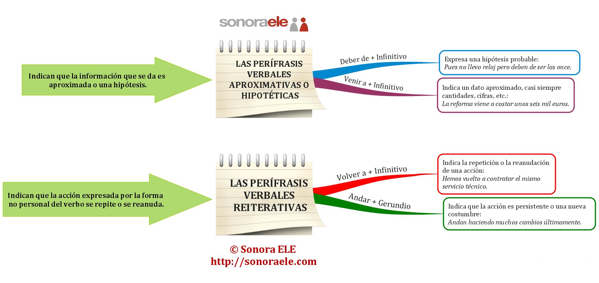 B2 C1 Las Perífrasis Verbales Aproximativas Y Reiterativas Verbal Lenguas Extranjeras Español