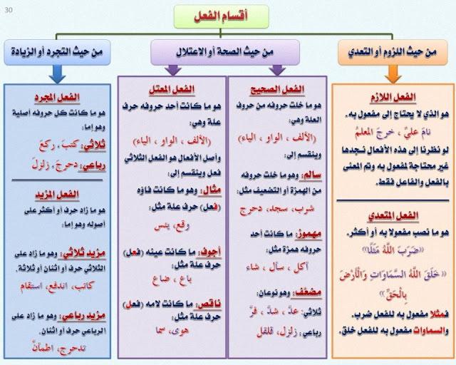 أقسام الفعل اللازم والمتعدي الصحيح والمعتل المجرد والمزيد شرح مبسط مع الأمثلة وتحميل Pdf Learn Arabic Alphabet Arabic Alphabet For Kids Arabic Language