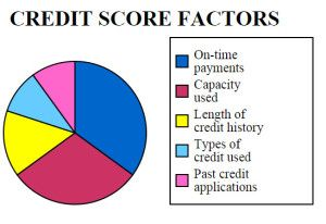 Stuart Fl Improve Credit Score Improve Your Credit Score Fico