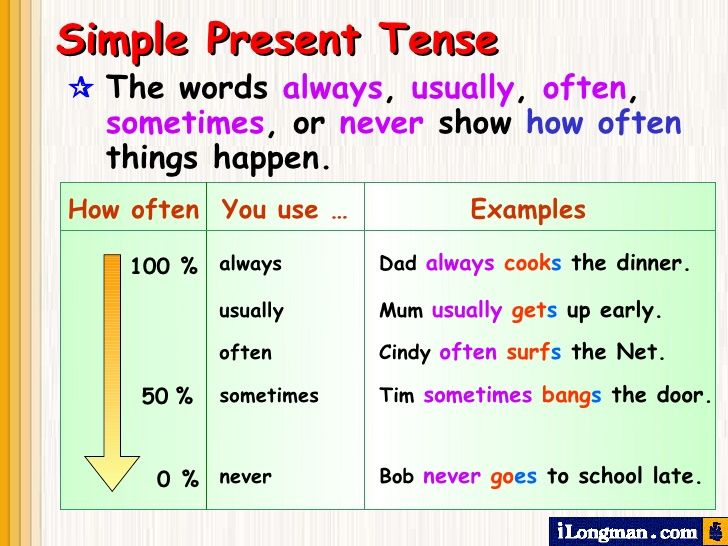 Image result for simple present tense examples with ...