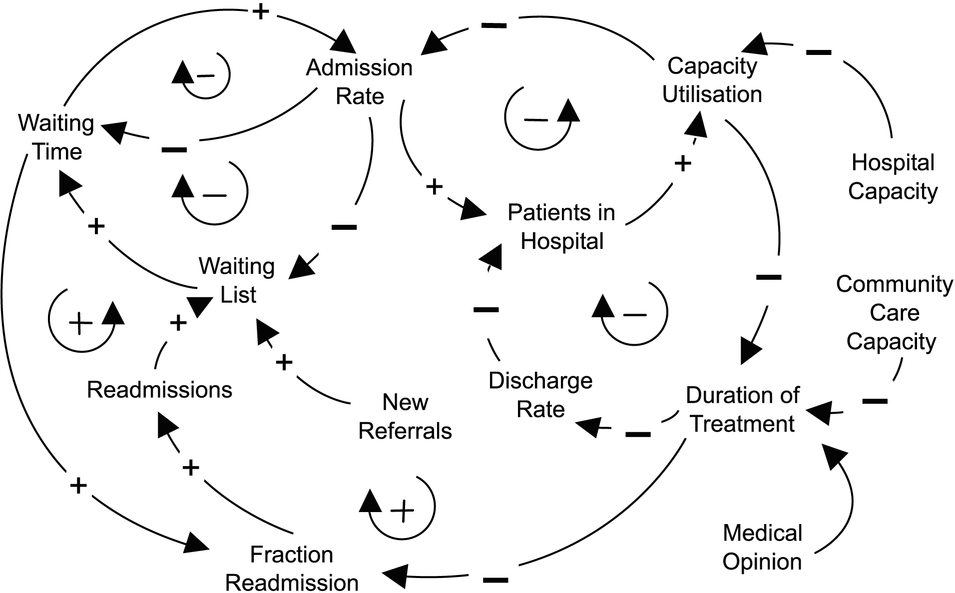hight resolution of  causal loop diagram healthcare delivery marketing process systems engineering kaizen