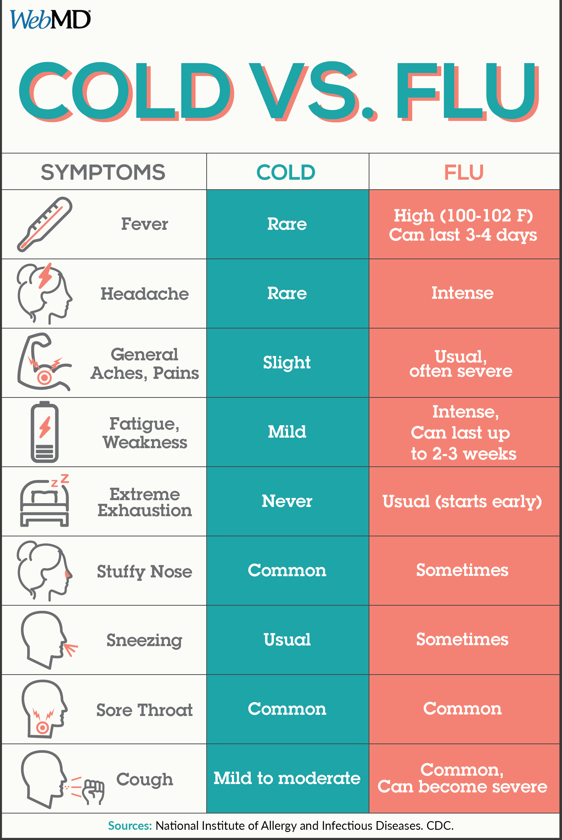 Slideshow pictures of cold flu symptoms treatments cold and