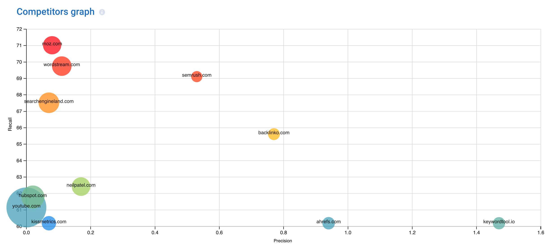 15 Best Free Keyword Research Tool Best Keyword Research Tools Best Amazon Keyword Research Tool 2020 Best F In 2020 Free Keyword Tool Google Trends Keyword Tool