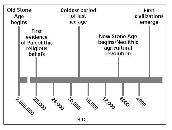 Aztecs vs Incas vs Mayans | Mayan and Inca venn diagram ...