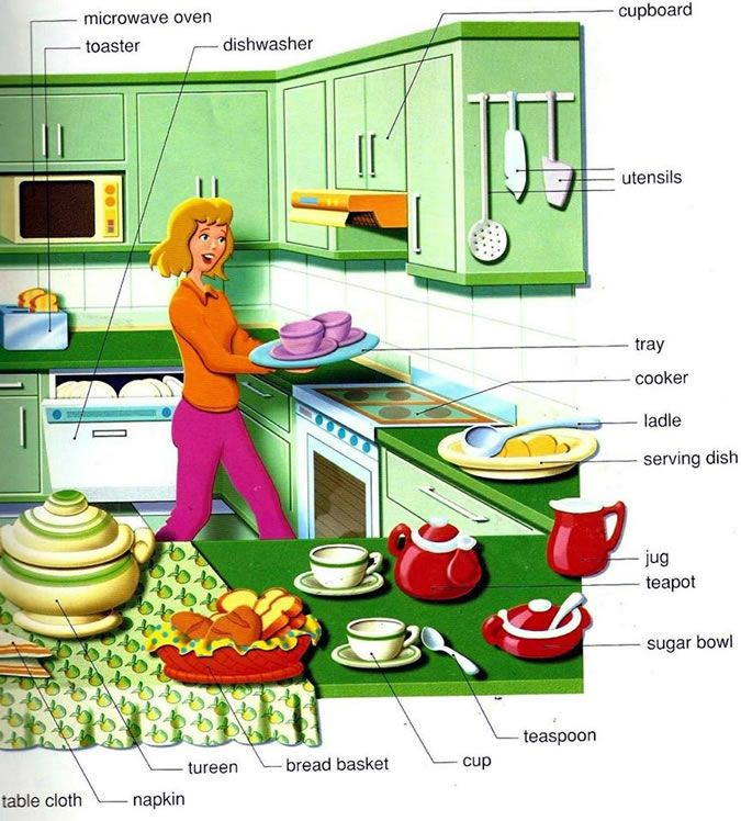 Kitchen Furniture Vocabulary: Learning Kitchen Vocabulary For The Items You Can Found