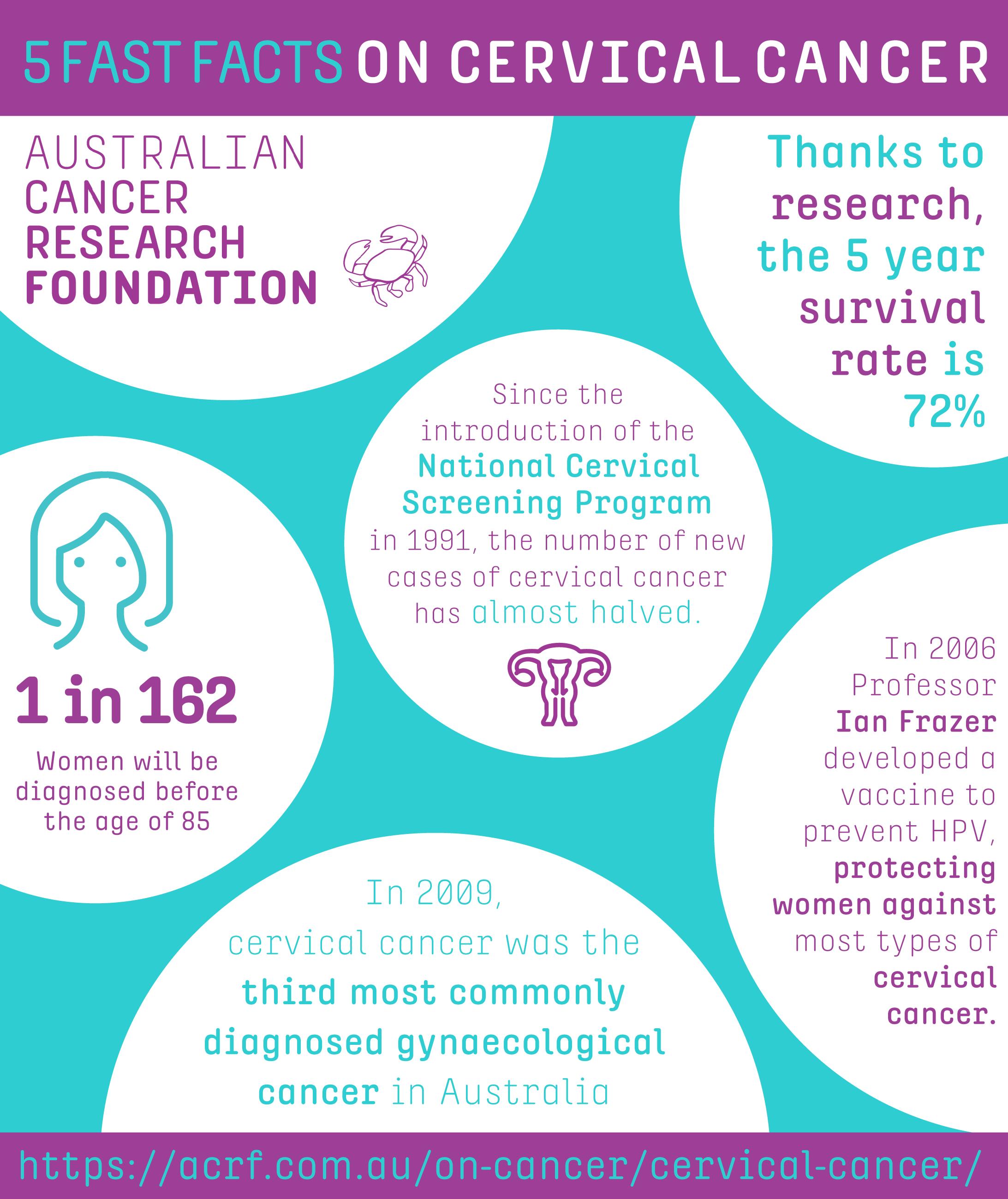 Cancer herbal treatment statistics - Cervical Cancer Statistics Symptoms And Treatment Options
