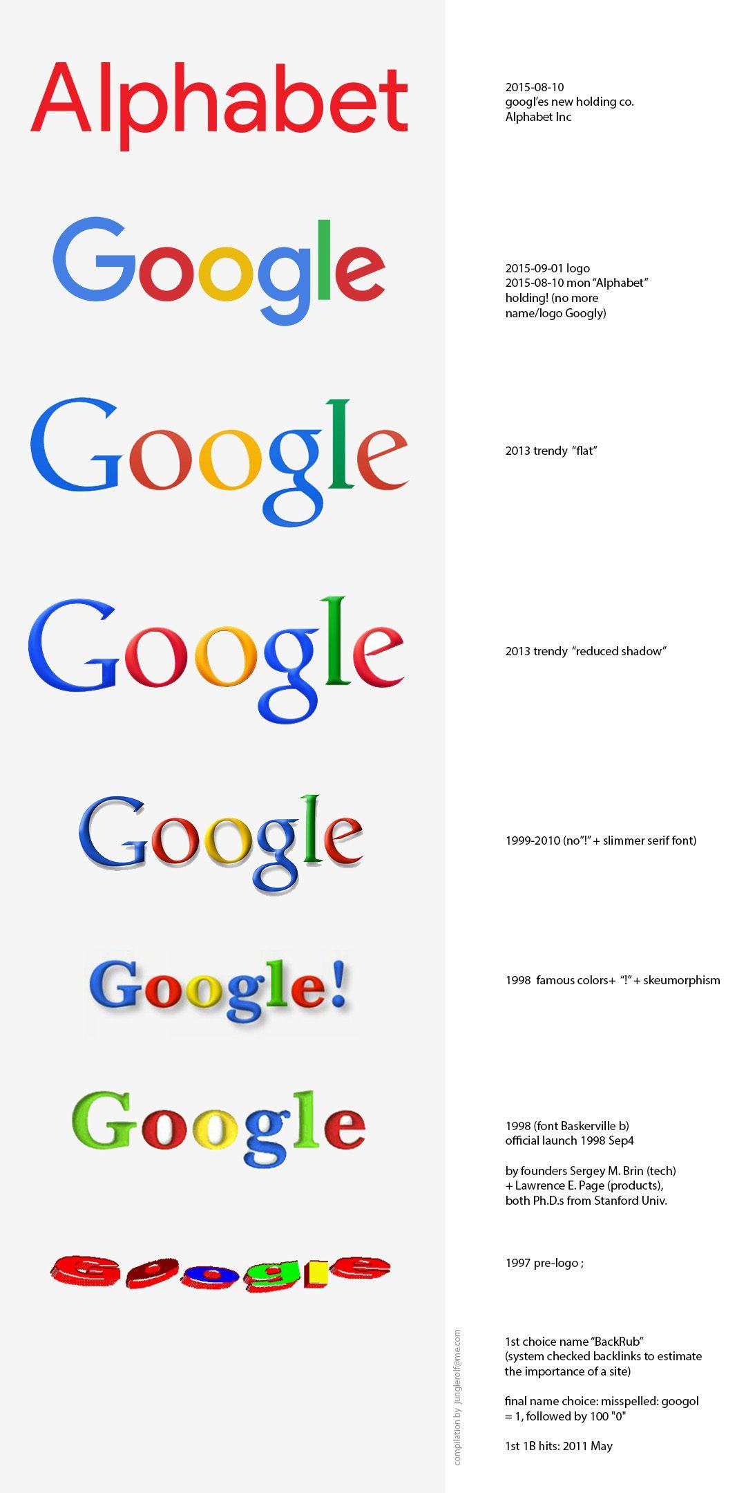 Logo Evolution 2015 before & after ••GOOGLE•• 1997>2015