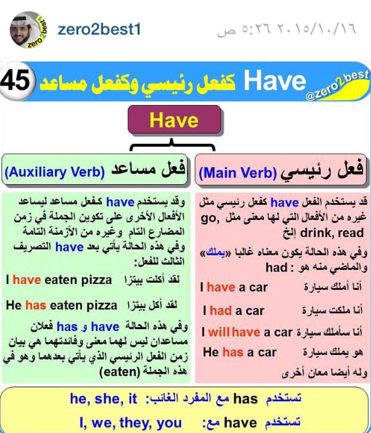 Zero 2 Best Lesson 45 English Language Learning Grammar Learn English Vocabulary Learn English Words