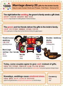 Easy to Learn Korean 1000 - Marriage dowry – gifts for bride's family (part two). Chad Meyer and Moon-Jung Kim EasytoLearnKorean.com An Illustrated Guide to Korean Copyright share with Korea Times.