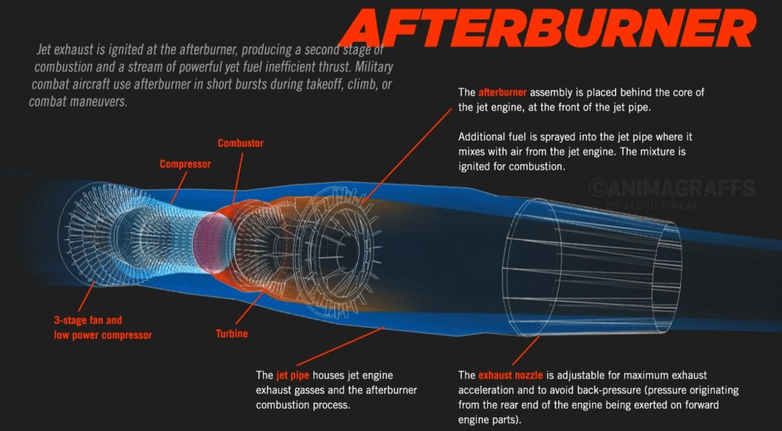 Afterburner Engineering Pinterest Jet Engine Jet And Engineering