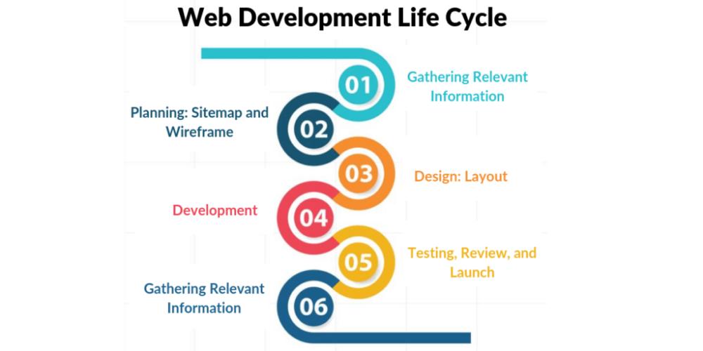Webdesign Cheshire Cheshire Webdesignagency Webdesign Web Design Development Life Cycle Professional Web Design