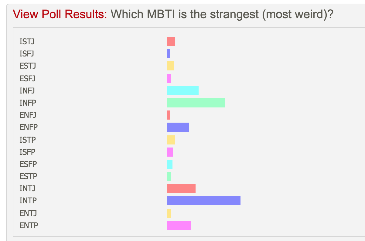 At Least We Aren T Boring Mbti Intp Intj Intp