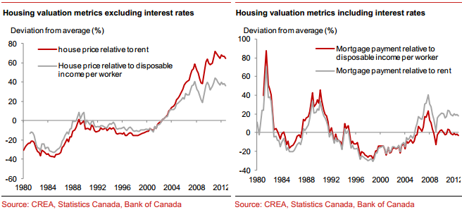 For How Long Can Canada Keep Interest Rates On Hold Against A Backdrop Of The Bank Of Canada S Boc Reduction In Interest Rates Rhetoric Mortgage Payment