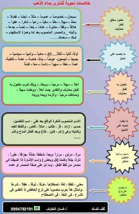 خلاصات نحوية Learning Arabic Learn Arabic Language Arabic Language