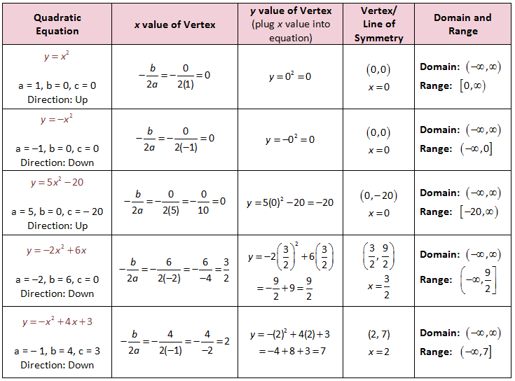 How to get Vertex from Quadratic in Standard Form Examples – Graphing Quadratic Functions in Vertex Form Worksheet