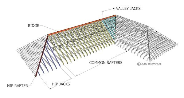 Mastering Roof Inspections Roof Framing Part 1 Roof Framing Roof Inspection Hip Roof Design
