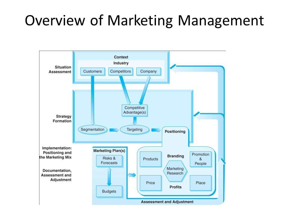 Marketing Overview Google Search Marketing Mix Marketing People Marketing