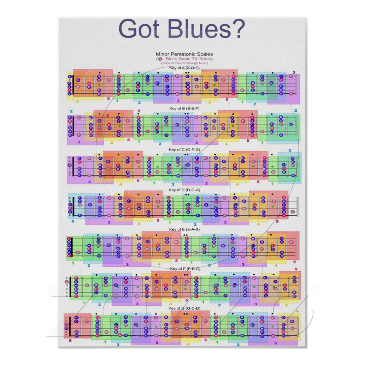 Got Blues Guitar Scales Poster Stuff 5039s And Modern Wiring Style Diagram From Http Wwwmylespaulcom Zazzlecom