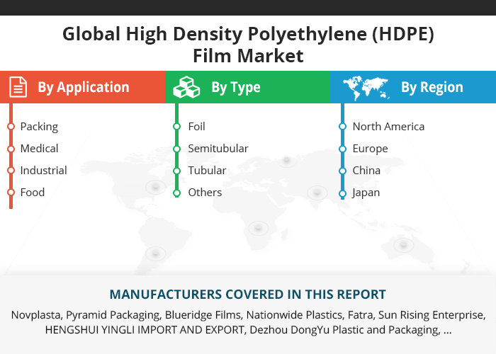 Global High Density Polyethylene (HDPE) Film Market Research Report