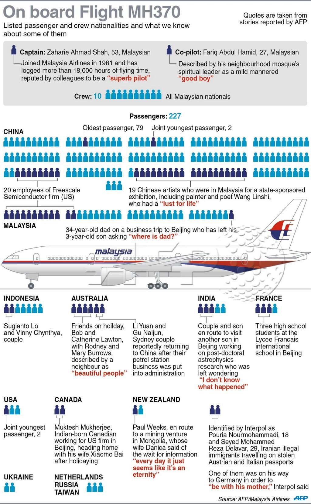 the passengers on board Malaysian flight MH370, by AFP