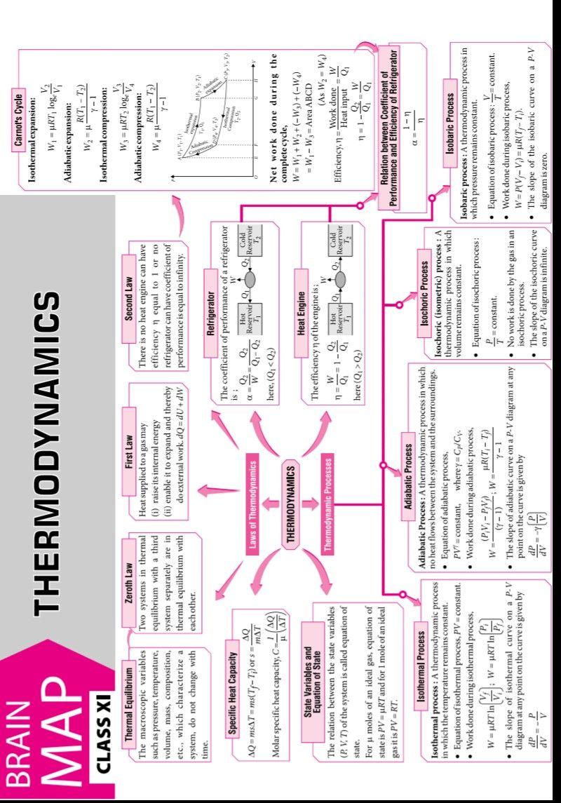 Brain Map Thermodynamics Physics Classroom Physics Concepts Learn Physics