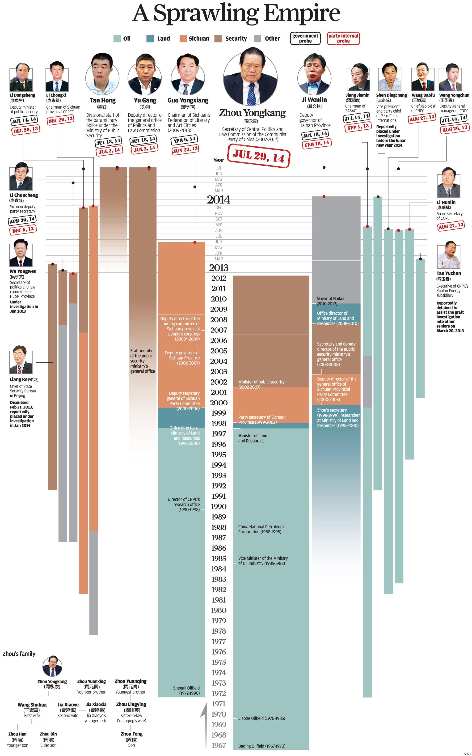 Zhou Graphic 0730 Jpg 2000 3202 Infographic Zhou Yongkang