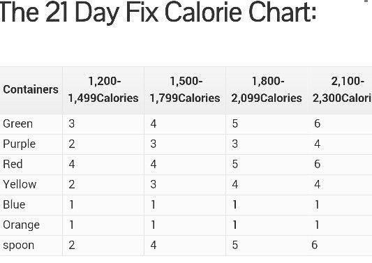 21 day fix calorie chart