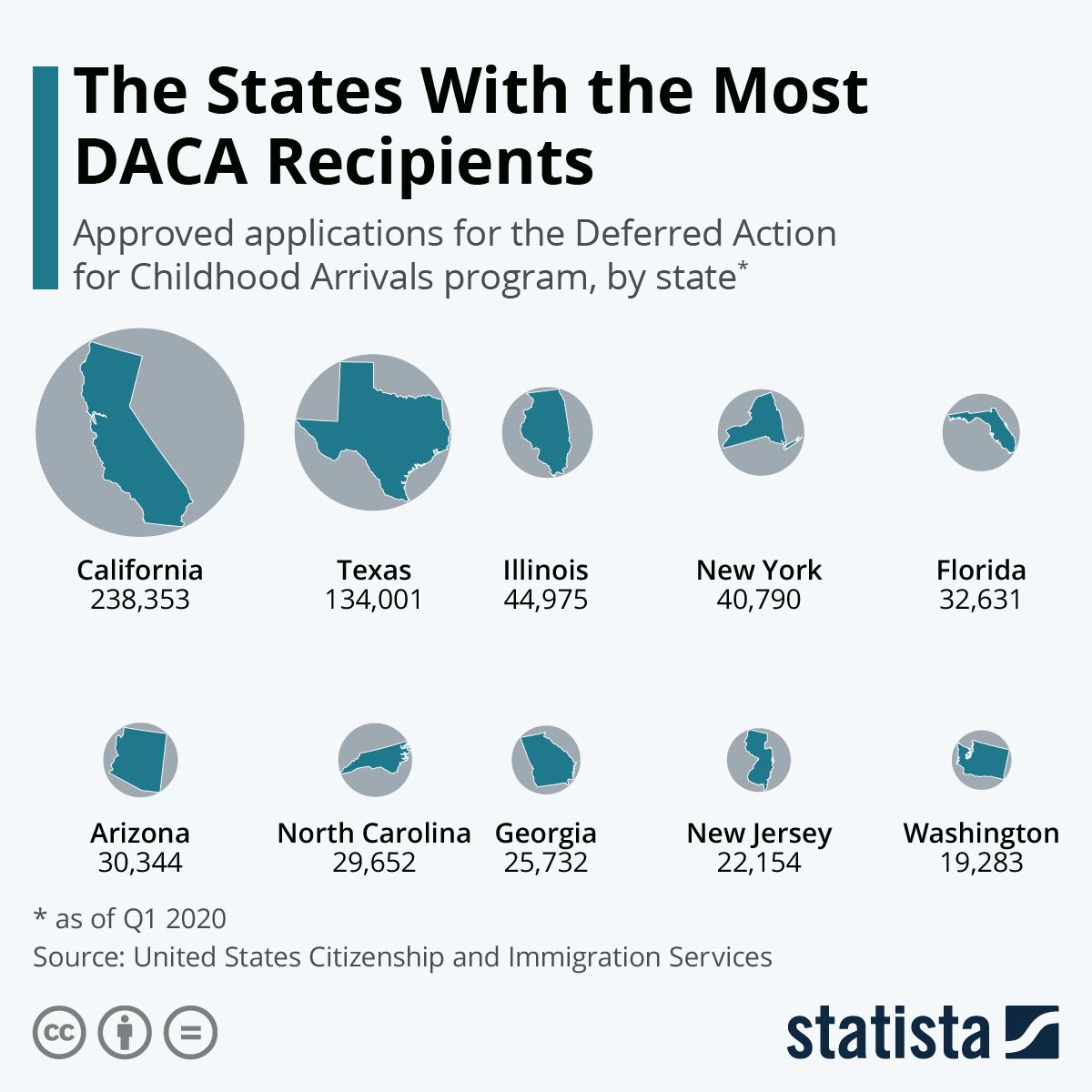 Infographic The States With the Most DACA Recipients in