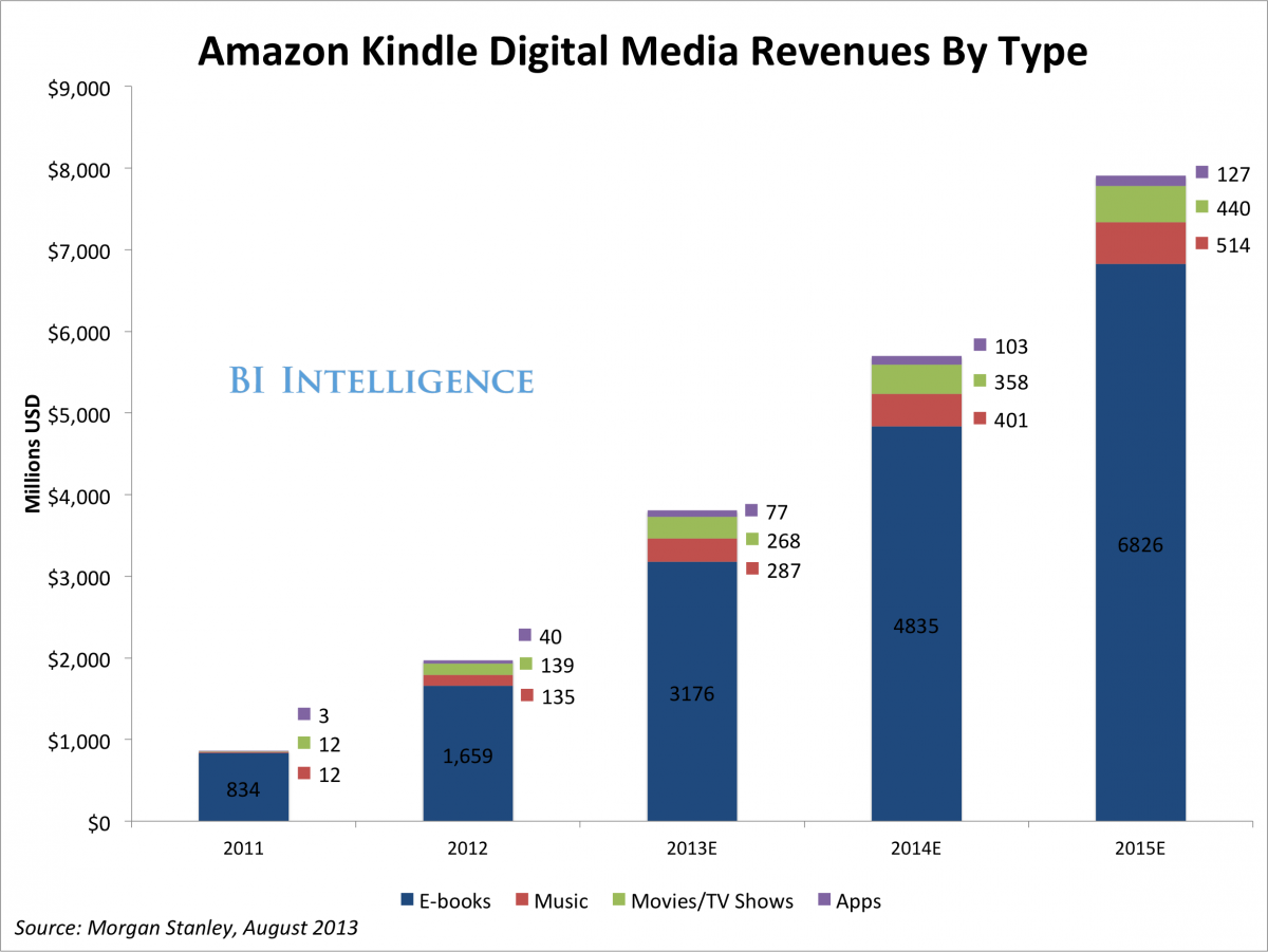 Amazon's Kindle Fire Is Losing Share To Android Tablets, But The Device Is Still Succeeding At Earning Money From Users | Business Insider