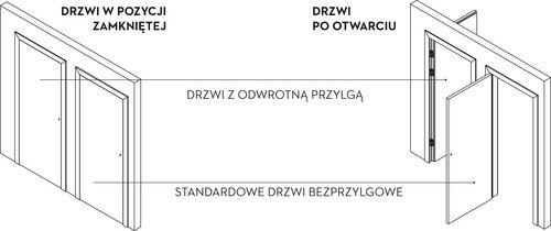 Odwrotna Przylga Nowosc Bar Chart Doors Chart