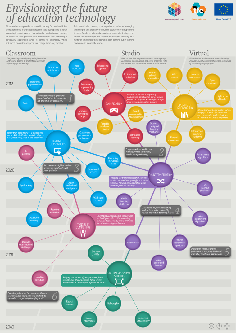 A Map Of Education Technology Through 2040 Infographic Educational Technology Infographic Learning Technology Educational Technology