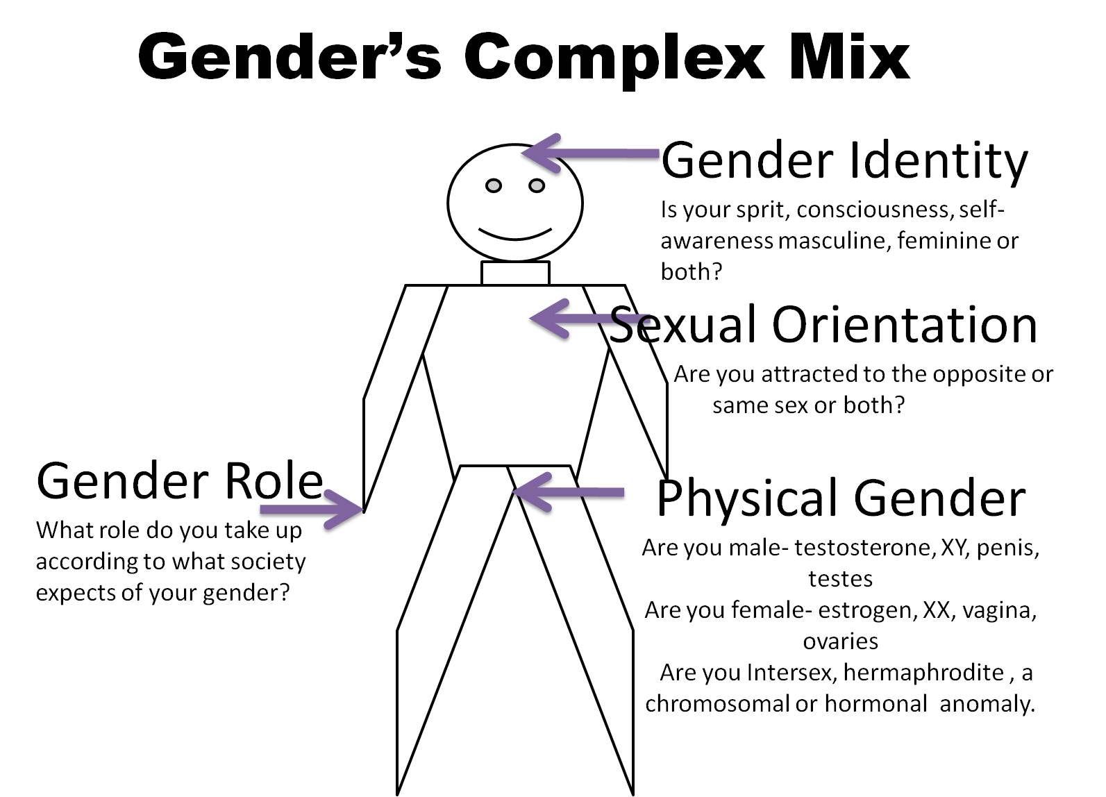 Gender S Complex Mix