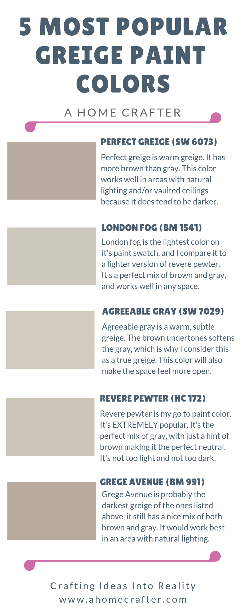 Most Popular Greige Paint Colors #sherwinwilliamsagreeablegray