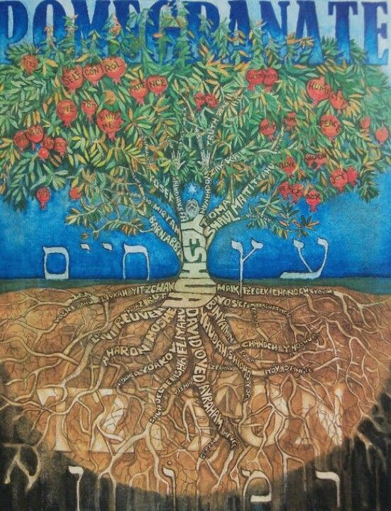 Christian Hebrew roots.