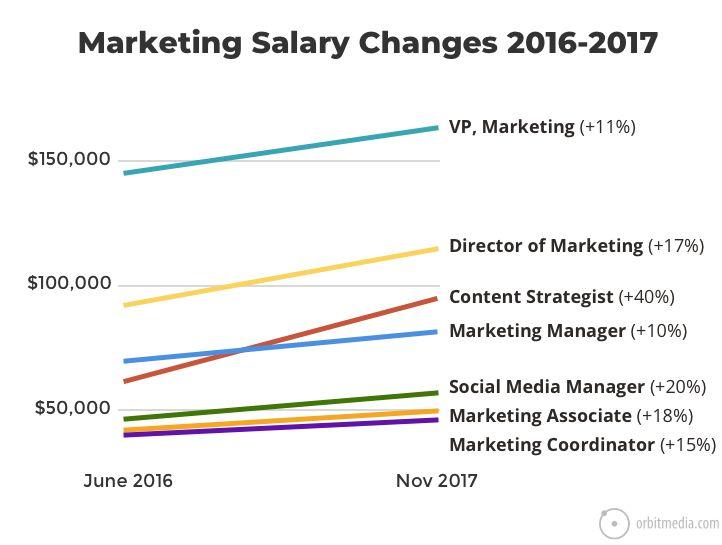 Marketing Job Descriptions - Marketing Job Salaries Guide The KAVI