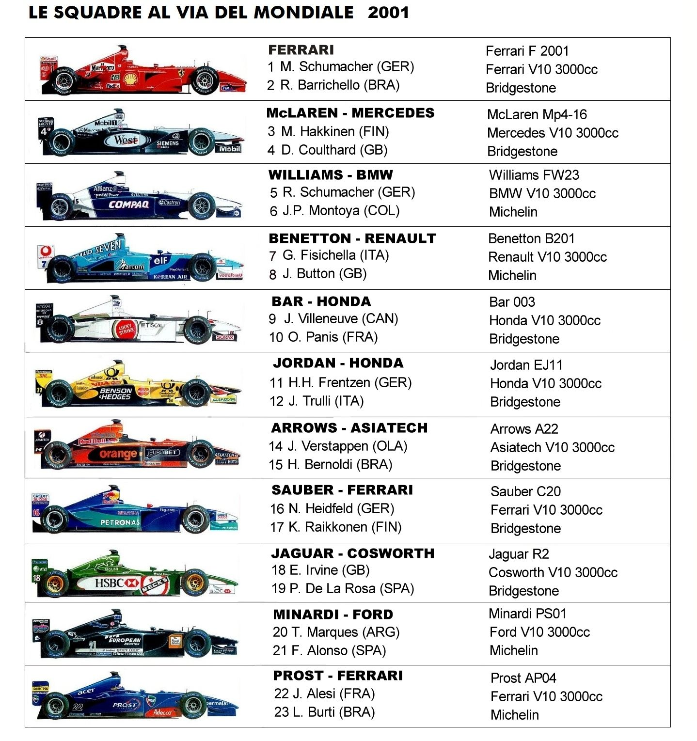 monoposto formula 1 2001