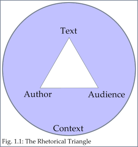 Determine an Author's Point of View and Purpose through Analysis of his/her Rhetoric and Style (Common Core Standard 11-12.RI.6) | Reading: Informational Text | Learnist