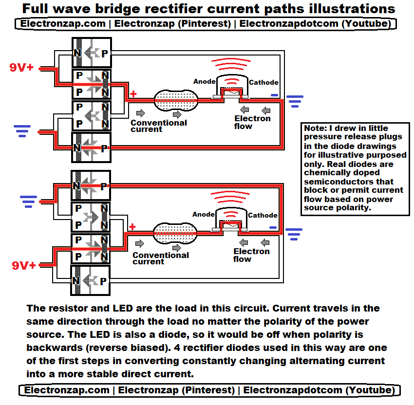 Illustrative Diagram Of The Current Paths Through A Demonstration Full Wave Bridge Rectifier Circuit Dep Electronics Projects Electrical Engineering Dc Circuit