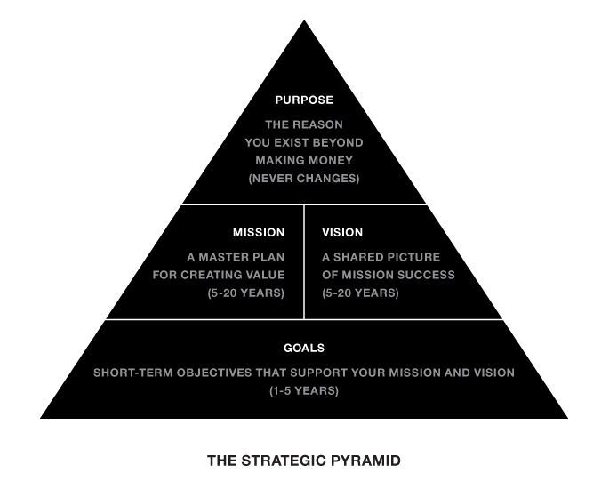 the strategic pyramid  how to organize your purpose