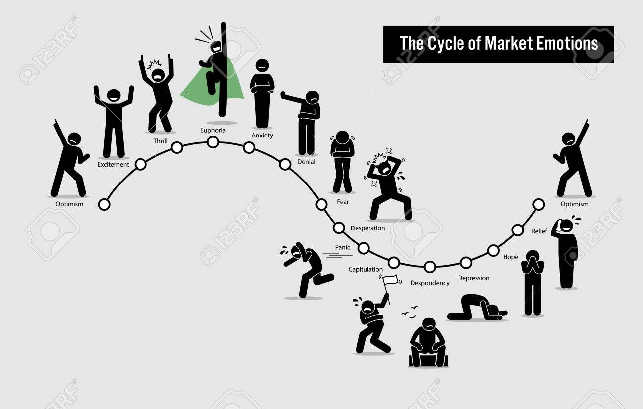 The Cycle Of Stock Market Emotions Artwork Illustration Depicts A Graph To Show The Various Emotions And Feeling Of People Stock Market Bitcoin Price Emotions
