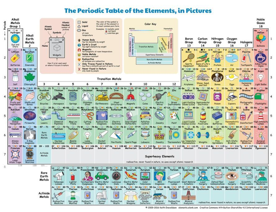 New interactive periodic table shows how each element influences - fresh tabla periodica delos elementos quimicos lista