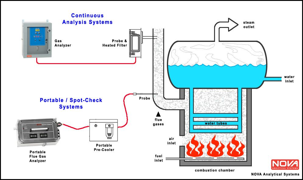 boiler flow diagram  Google Search | boilers and heaters