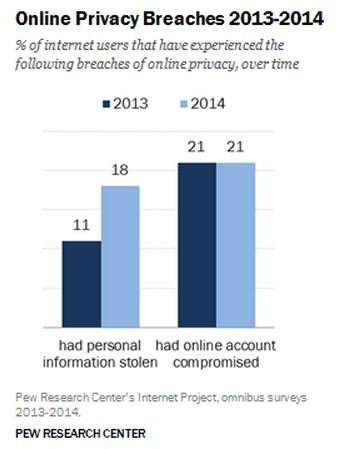 how common is online personal data theft tech tips pinterest