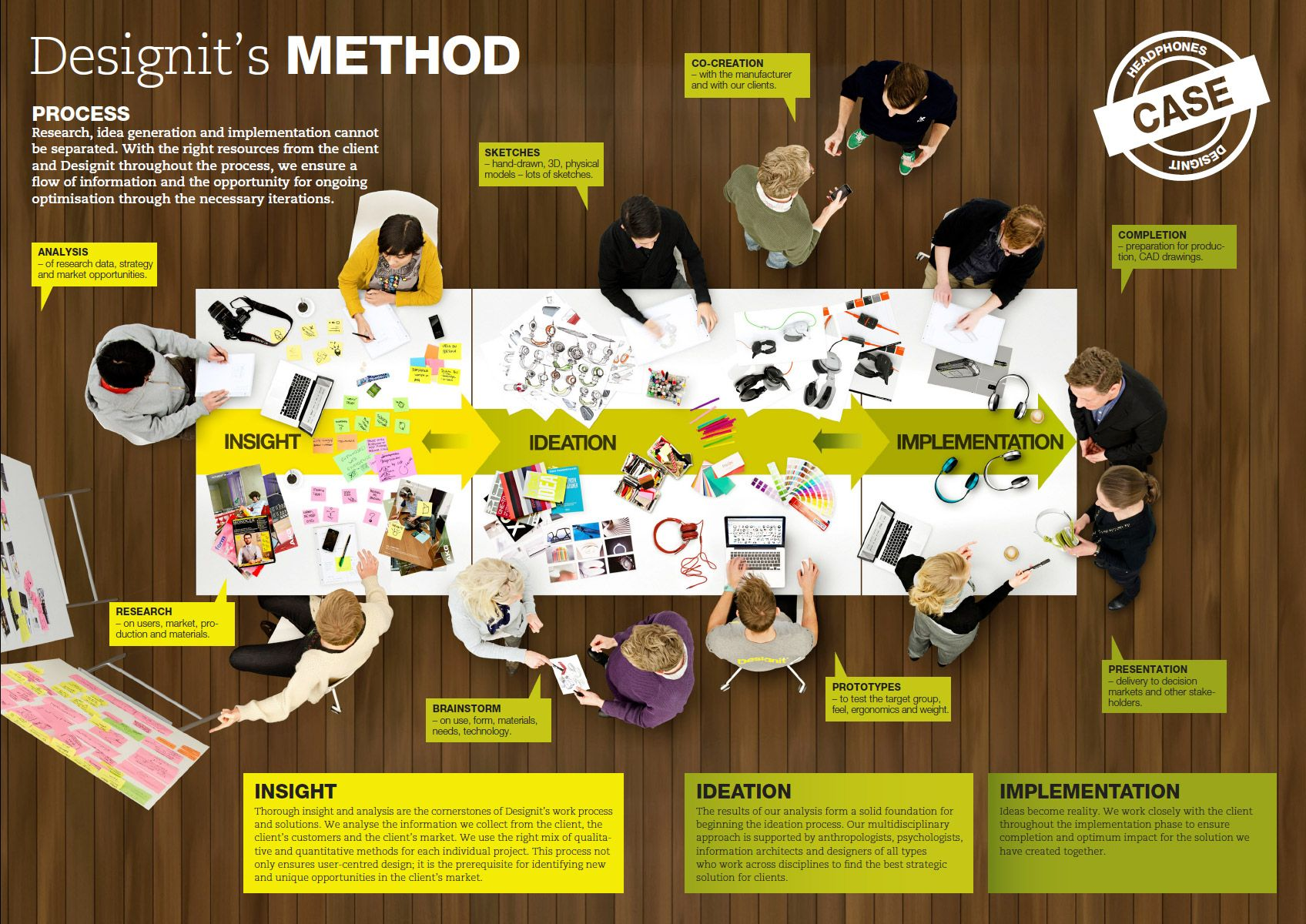 Process | Designit | socialmedial stuff | Design process, Design